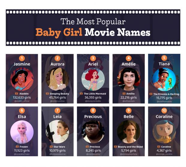 Knutsford Guardian: The most popular baby girl movie names. (poundtoy)