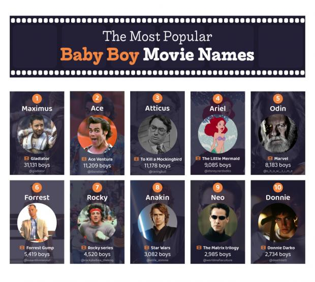 Knutsford Guardian: The most popular baby boy movie names. (poundtoy)