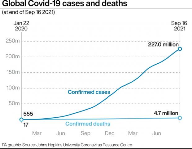 Knutsford Guardian: Global Covid-19 cases and deaths (at end of Sep 16 2021) (PA)