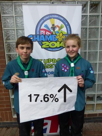 Abigail Young and Josh Craig from 5th Knutsford displaying their district's rise in members